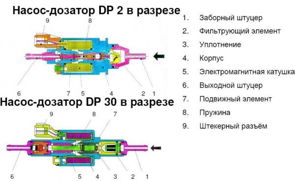 насос Webasto DP30.2 12В